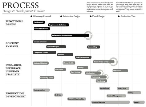 design process journal exle design process outline for ongoing project the chart