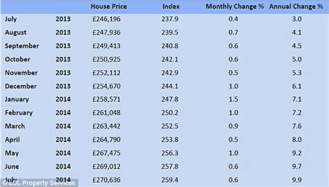 house prices rise by 9 9 on last year daily mail