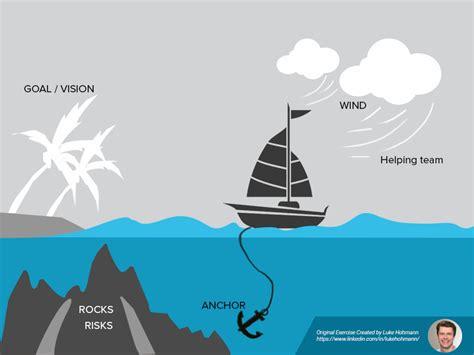 run the sailboat agile exercise or sailboat retrospective - Sailboat Exercise