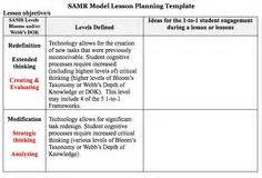 Technology Integration Lesson Plan Template by Samr Model Resources On Technology Integration