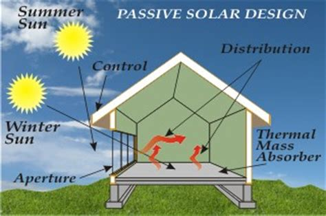 passive solar home design elements may 2015 d i y solar hot water passive solar etc