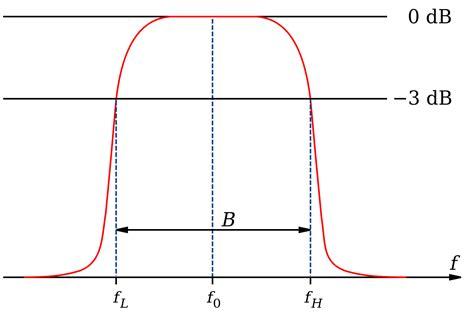 high pass filter ripple band pass filter