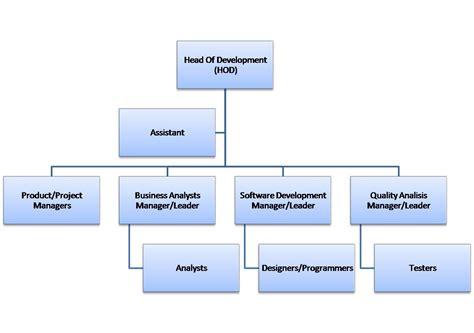 matrix structure diagram image gallery matrix structure