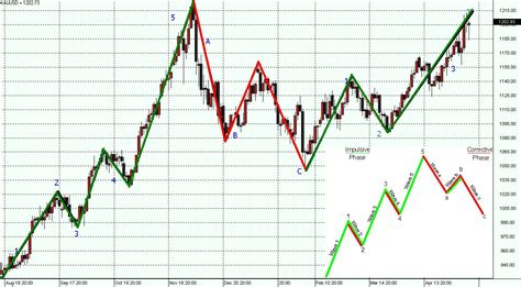 candlestick pattern for gold gold candlestick chart live