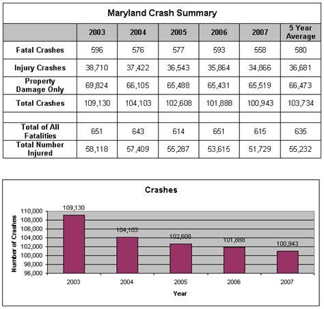 car accident car accident statistics us