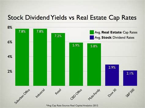 best blue chip dividend paying stocks is it better to invest in real estate or dividend paying