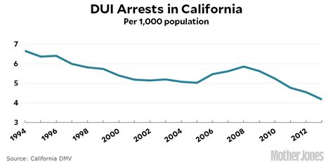 Dui Arrest Records In California Has The Caign Against Driving Been Successful Jones