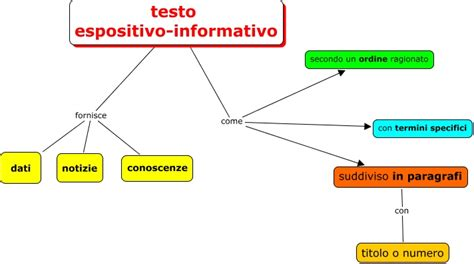 testo espositivo informativo testo informativo espositivo