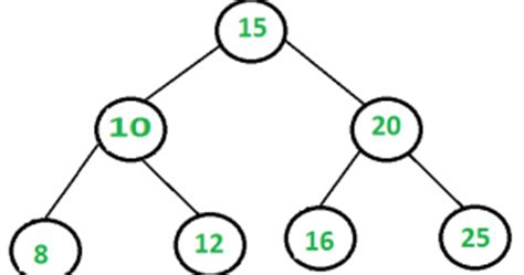 Binary Search Tree Worst Scenario Linux Quirks Mod Implementation Of Binary Search Tree