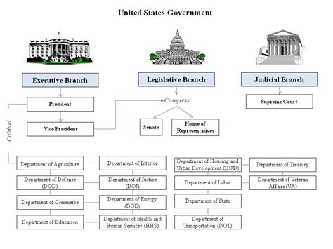 printable chart branches of government 3 branches
