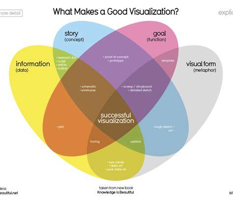 venn diagram statistics venn diagram data viz project
