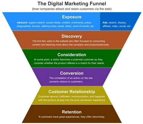 digital marketing funnel how to optimize conversions