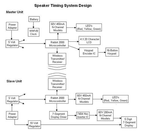system diagram system diagrams