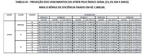 valor de subsidio 2016 que 2016 seja o ano do analista tribut 225 rio valorizado e do