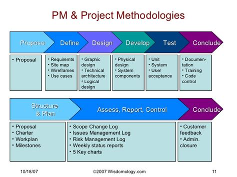 5 key chart project management tm methodology