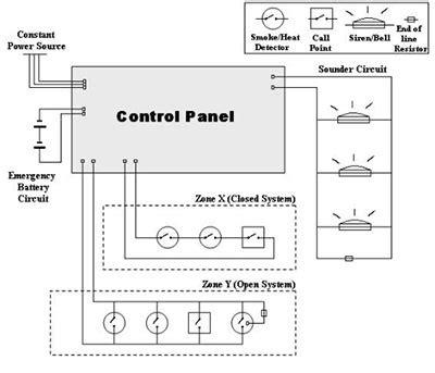 alimentazione pompe antincendio pompe antincendio tipologie e buone tecniche ingegneri info