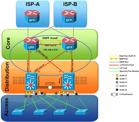 network design best practices best practices part 1 layer 2 spanning tree packets