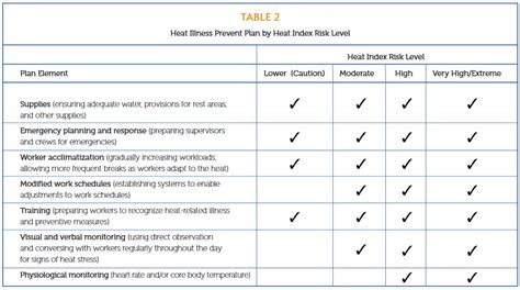 Heat Illness Prevention Planning Ahead Heat And Illness Prevention Template