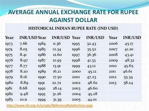 currency converter inr to usd exchange rate usd vs indian rupee today gci phone service