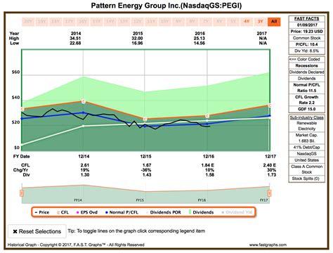 pattern energy group credit rating energy holdings enterprise and pattern enterprise
