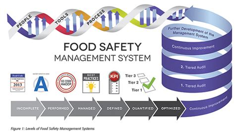 Mba In Food Safety And Quality Management In India by Food Safety Management System Leed International