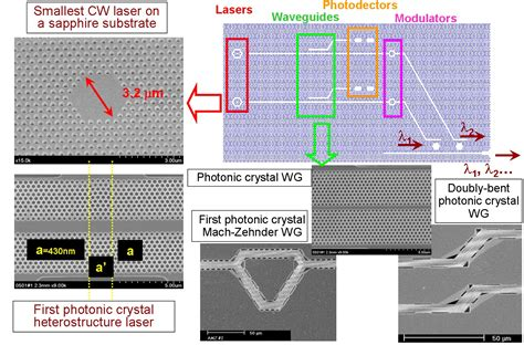 photonic integrated circuits modulator research in integrated circuits 28 images photonic integrated circuit modulator 28 images