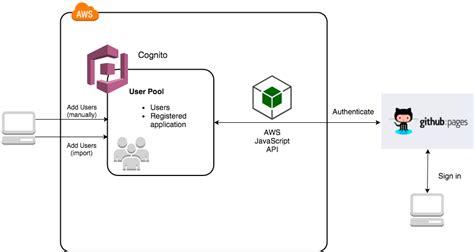 amazon cognito manage authentication with amazon cognito site title