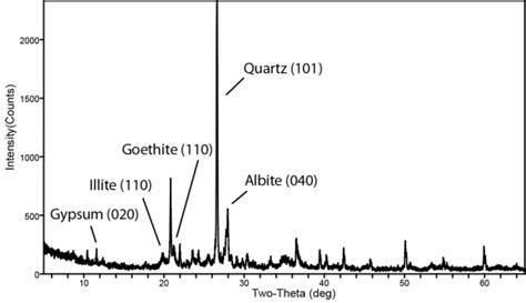 x ray diffraction pattern of quartz mineral pigments at huaca tacaynamo chan chan peru