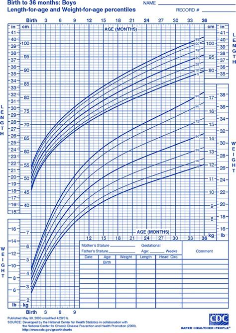 growing chart growth charts for infants growth charts topics center