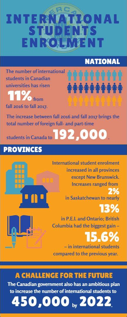 Cheap Mba Colleges In Canada For International Students by International Students Enrolment Keeps Increasing In