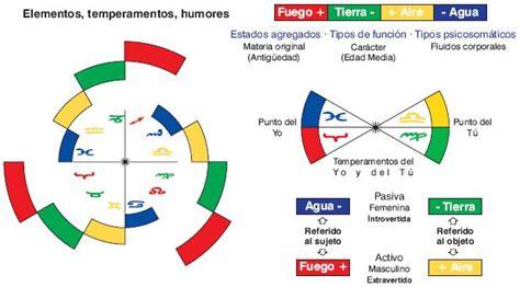 tabla de los temperamentos temperamentos elementos