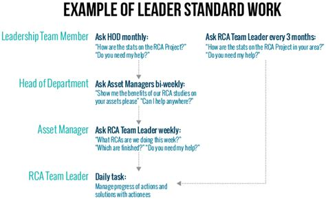leader standard work template march 2015 archives arms reliability blogarms