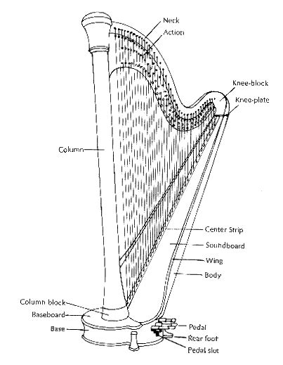 where can i buy a l harp harp spectrum