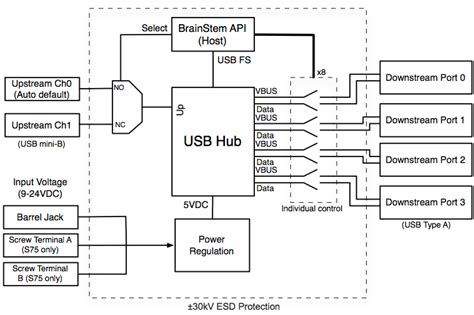 usb splitter wiring diagram wiring diagram midoriva