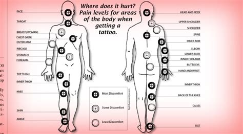 tattoo pain spots does it hurt tattoo pain chart male models picture