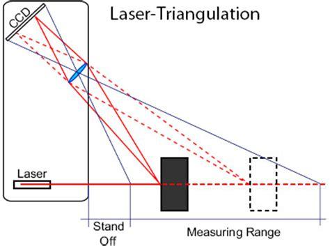 dioda ir jak działa czujnik odbiciowy ir pomiar odległości regulacja jasności diody