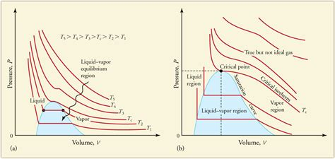 pv phase diagram thermodynamics are pressure and volume not independent