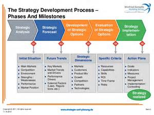 Brand Development Process Template by Strategy Processes Winfried Kempfle Marketing Services