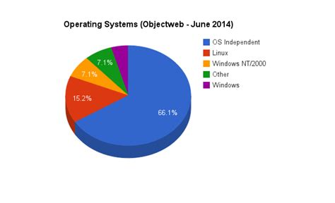 tutorialspoint operating system video operatingsystem