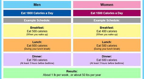 how many calories should i eat per week to lose weight dutchtoday