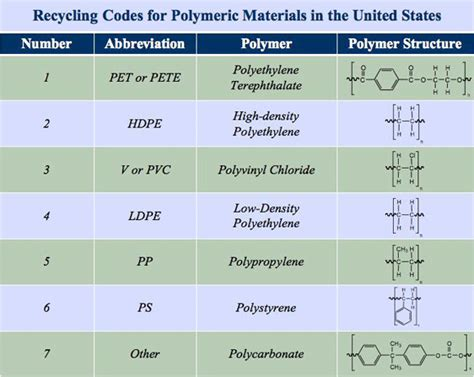 Research Letters In Materials Science Abbreviation Everyday Polymers Lesson Www Teachengineering Org