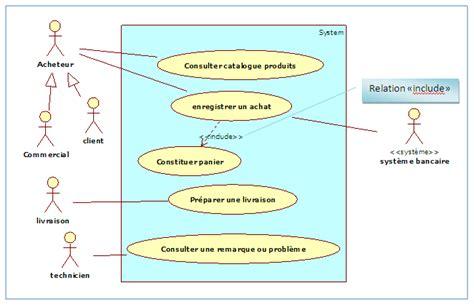 diagramme de cas d utilisation cours les cas d utilisation internes d 233 butez l analyse
