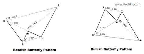 pattern butterfly trading forex cypher pattern rules