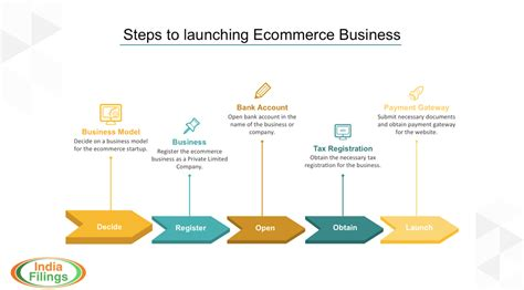 Kellwood Creates New Post For Growing E Commerce Division by How To Start An Ecommerce Business