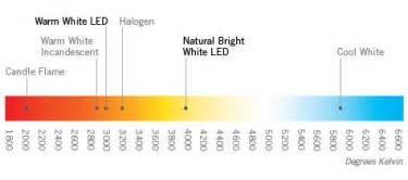 3000k color temperature led lighting white not in use product categories