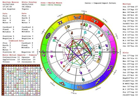 astrology color astrology readings love luck money and life astrology