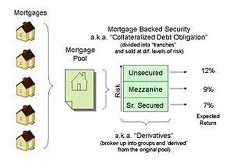 Auto Asset Backed Securities by Introduction To Asset Backed And Mortgage Backed Securities