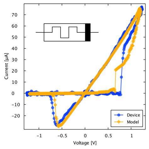 diode equation empirical form the generalized metastable switch memristor model knowm org