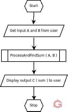 predefined process in flowchart predefined process flowchart create a flowchart
