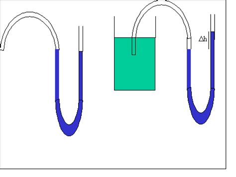 vasi comunicanti archimede statica dei fluidi pressione idrostatica principio dei